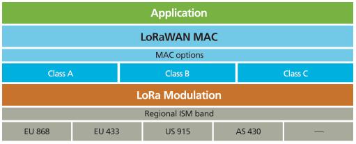 Jerarquía por capas de la arquitectura LoraWan