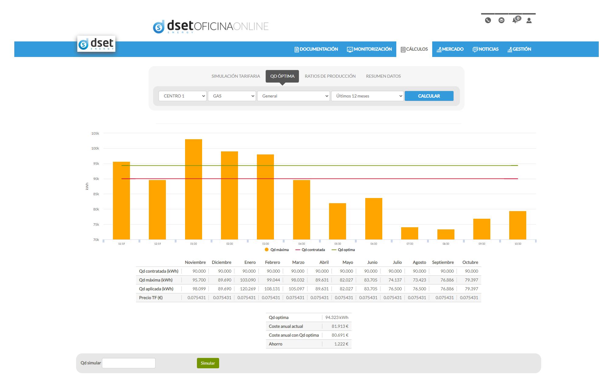 Funcionalidades Plataforma DSET:               Cálculo de la Qd Óptima
